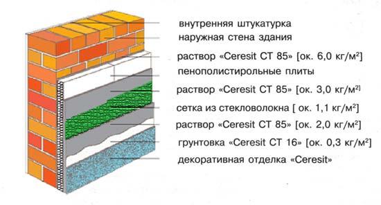 Фасадные системы церезит ceresit в москве и области! купить .