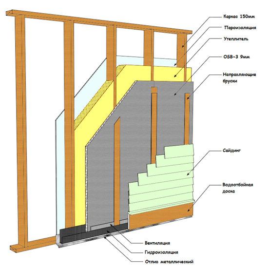 Материалов и кровельных производство стеновых